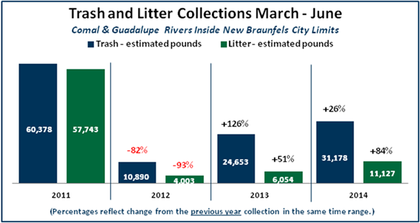 Trash Amp Litter Collection Figures From Rivers Up Over Last